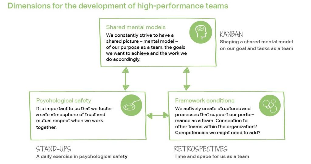 Dimensions for the development of high-performance teams: Shared mental models, psychological safety, framework conditions.
