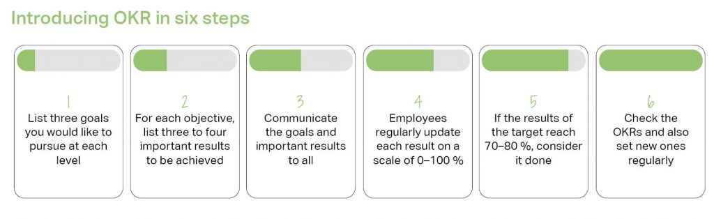 Introducing OKR in six steps