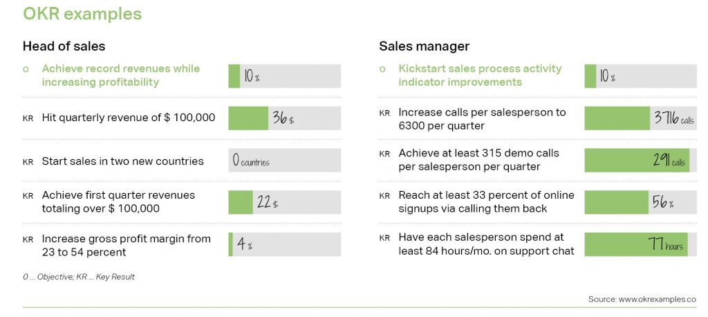 OKR examples for Head of sales and Sales manager