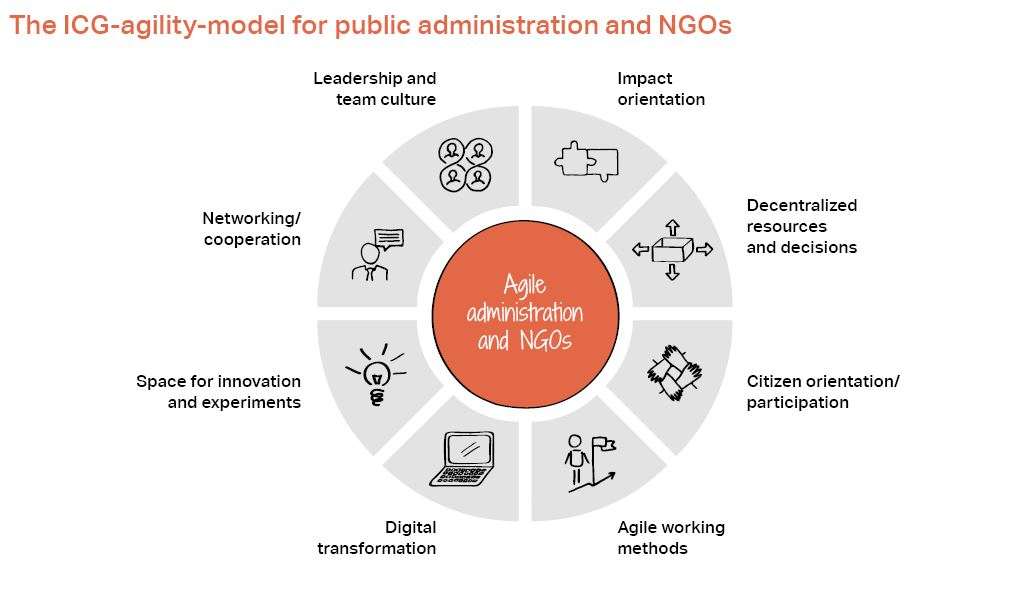 The ICG-agility-model for public administration and NGOs. Impact orientation, Decentralized resources and decisions, Citizen orientation/participation, Agile working methods, Digital transformation, Space for innovation and experiments, Networking/cooperation, Leadership and team culture