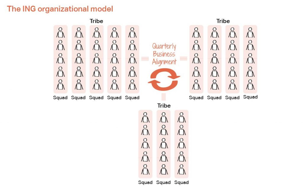 The ING organizational model - ING created a flow around quarterly business alignment between the different tribes, circles and centers of expertise.