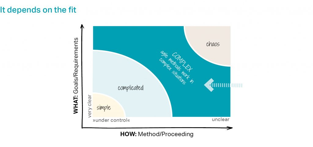 Stacey Matrix - It depends on the fit: What (Goals/Requirements) and How (Method/Proceeding) - are they clear on unclear? Agile methods work in complex situations.