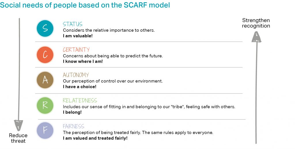 Social needs of people based on the SCARF model. Dimensions: Status, Certainty, Autonomy, Relatedness, Fairness.