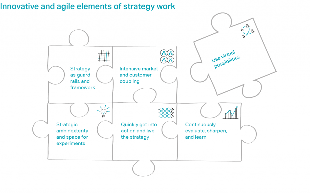 Innovative and agile elements of strategy work: Strategy as guard rails and framework, Intensive market and customer coupling, Use virtual possibilities, Strategic ambidexterity and space for experiments, Quickly get into action and live the strategy, Continuously evaluate, sharpen, and learn