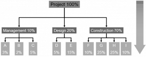 Top-down method - total cost of the project is then divided into lower-level activities