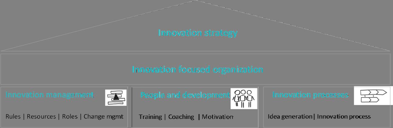 Innovation strategy - Innovation focused organization - Innovation management, People and development, Innovation processes