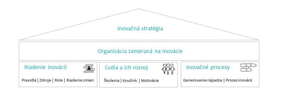 Schéma: Inovačná stratégia - Organizácia zameraná na Inovácie - Riadenie inovácií, Ľudia a ich rozvoj, Inovačné procesy