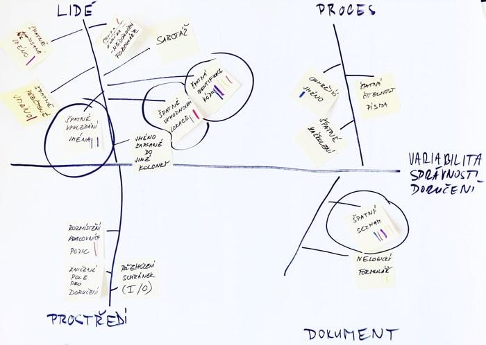 Príklad fishbone diagramu (Ishikawa diagram, diagram Rybej koste, diagram príčin anásledkov)
