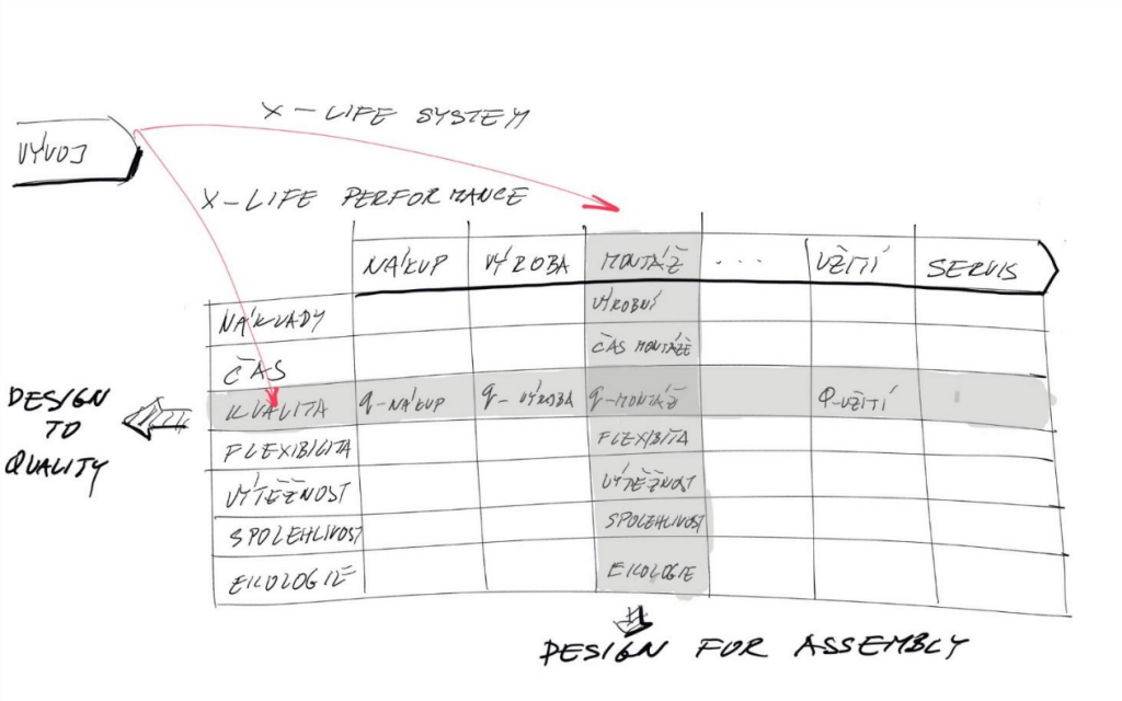 Myslenie vintenciách životného cyklu produktu je využiteľné pri redukcii materiálových nákladov na produkt.
