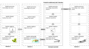 Metóda funkčných domén produktu - príklad: lis na cesnak