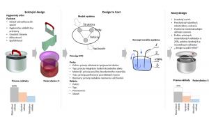 Metóda činných plôch pre redukciu materiálových nákladov - príklad: sifón hygienických vpustí