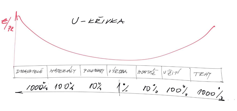 Krivka vyjadruje vplyv zmien na priame náklady podľa lokácie pozdĺž životného cyklu produktu.