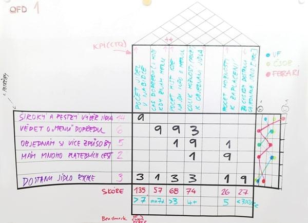 QFD (Quality Function Deployment Matrix)