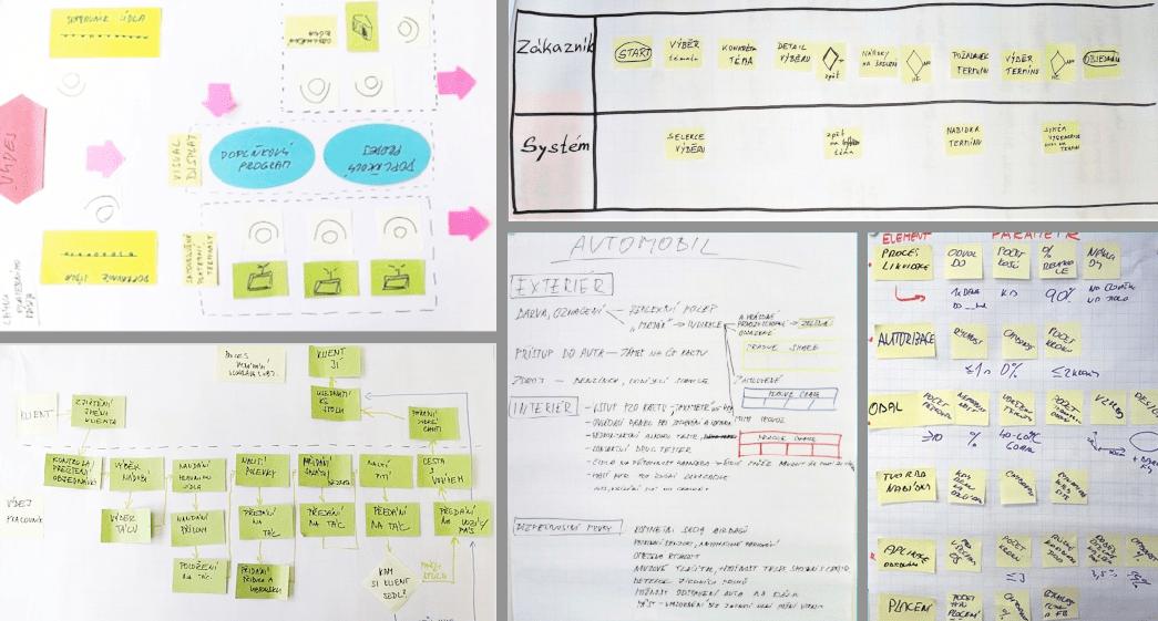 DFSS - Design Elementov, rôzne metódy