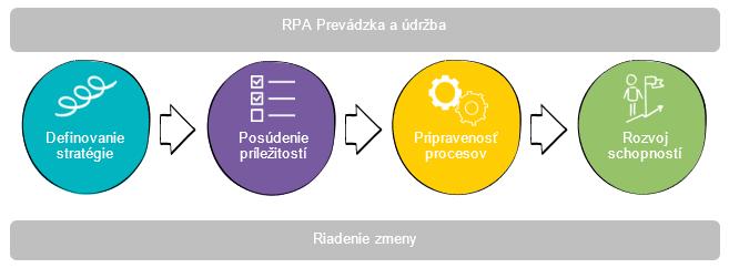 RPA Prevádzka a údržba, Riadenie zmeny: Definovanie stratégie, Posúdenie príležitosti, Pripravenosť procesov, Rozvoj schopností