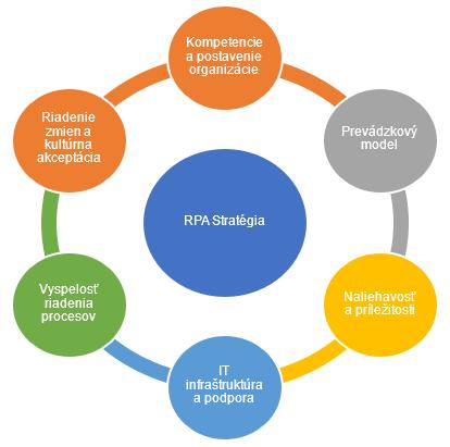 RPA stratégia: Kompetencie a postavenie organizácie, Prevádzkový model, Naliehavosť a príležitosti, IT infraštruktúra a podpora, Vyspelosť riadenia procesov, Riadenie zmien a kultúrna akceptácia