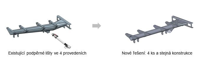 Product Cost - Borcad - Platformizácia, unifikácia, modularita.