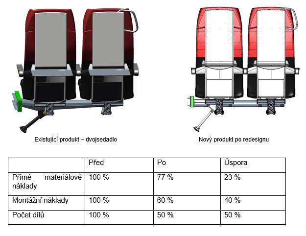 Product Cost - Borcad - Zníženie priamych nákladov na sedadlá o desiatky percent.