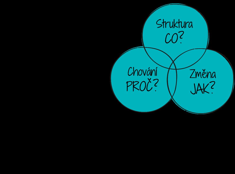 Systémový prístup k modelovaniu procesu znižovania nákladov na produkt.