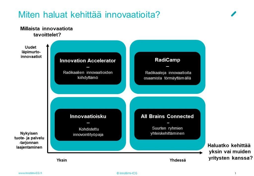 Radikaali Innovaatio
