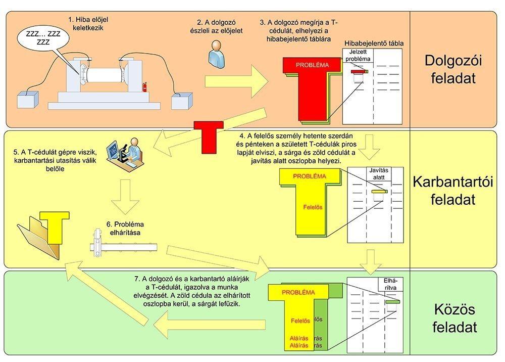t-cédula folyamatmodell