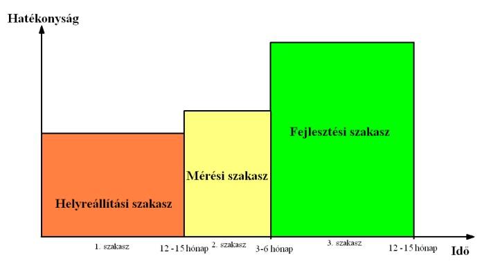 A TPM bevezetés főbb szakaszai