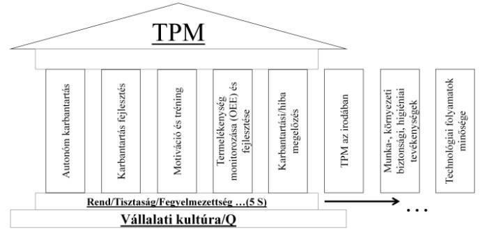 TPM pillér