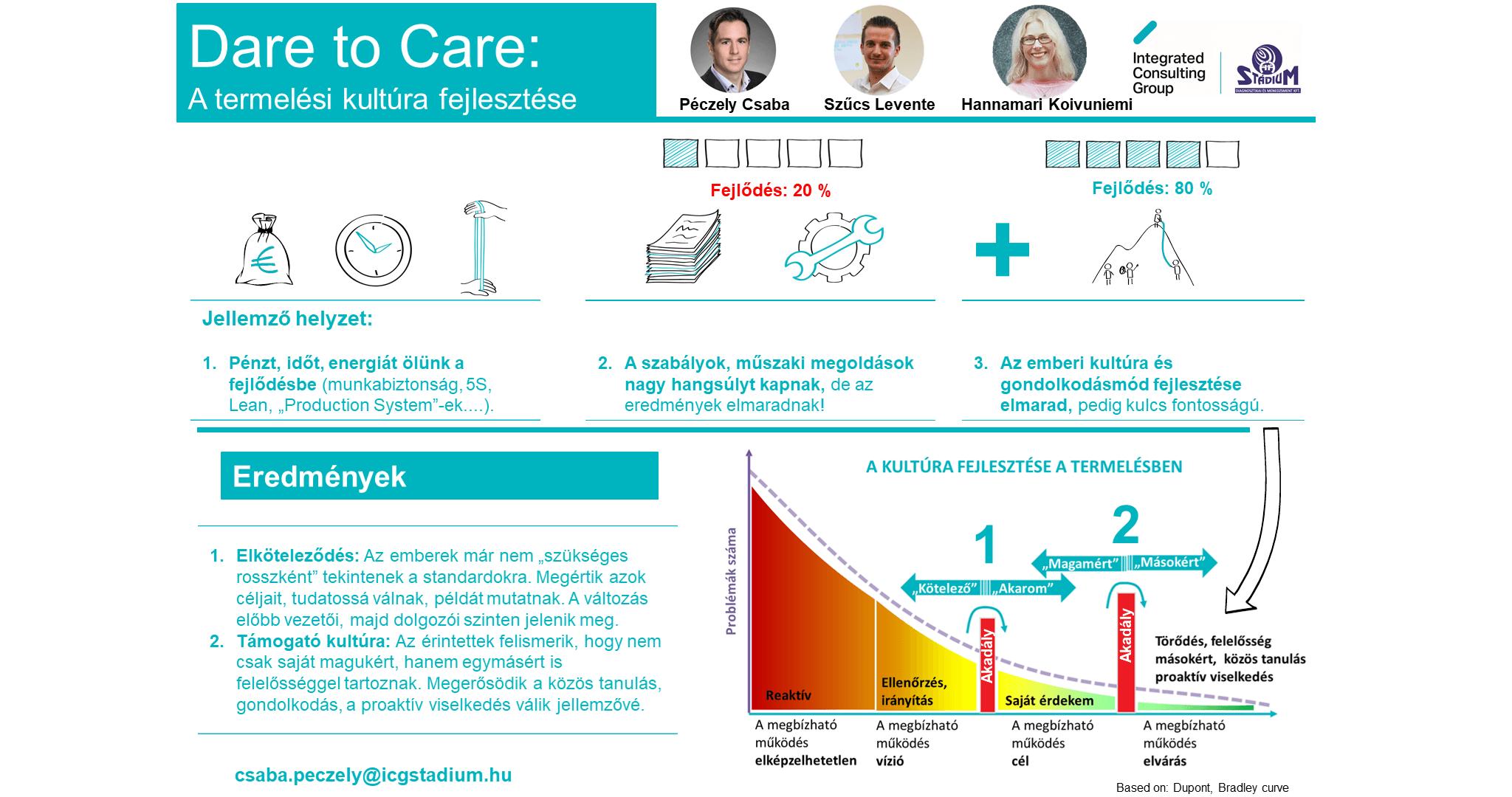 Dare to Care - A termelési kultúra fejlesztése
